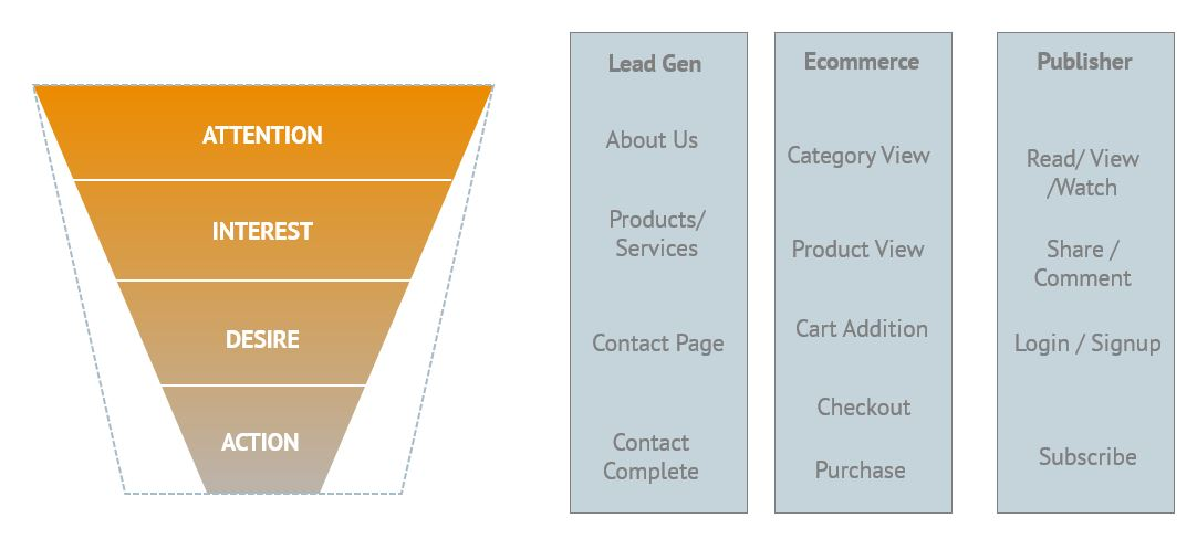 Understand your website funnel